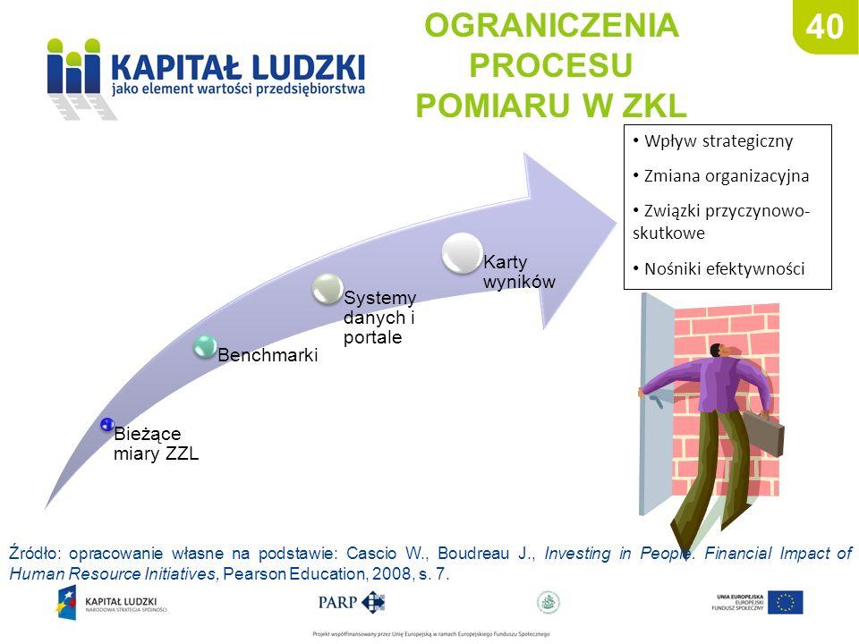 40 OGRANICZENIA PROCESU POMIARU W ZKL Bieżące miary ZZL Benchmarki Systemy danych i portale Karty wyników Wpływ strategiczny Zmiana organizacyjna Zwią