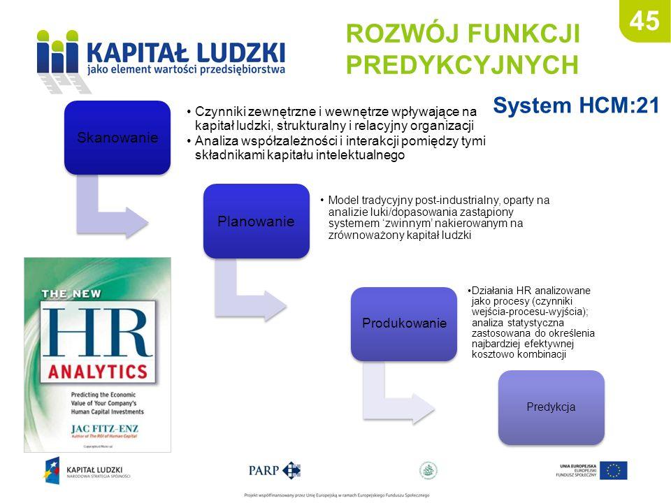 45 ROZWÓJ FUNKCJI PREDYKCYJNYCH System HCM:21 Skanowanie Czynniki zewnętrzne i wewnętrze wpływające na kapitał ludzki, strukturalny i relacyjny organi