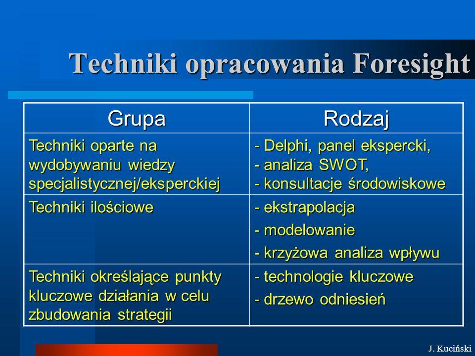 Techniki opracowania Foresight GrupaRodzaj Techniki oparte na wydobywaniu wiedzy specjalistycznej/eksperckiej - Delphi, panel ekspercki, - analiza SWOT, - konsultacje środowiskowe Techniki ilościowe - ekstrapolacja - modelowanie - krzyżowa analiza wpływu Techniki określające punkty kluczowe działania w celu zbudowania strategii - technologie kluczowe - drzewo odniesień J.
