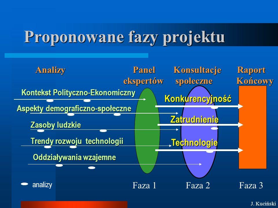 Proponowane fazy projektu Kontekst Polityczno-Ekonomiczny Aspekty demograficzno-społeczne Zasoby ludzkie Konkurencyjność Zatrudnienie Technologie Technologie Analizy Panel Konsultacje Raport ekspertów społeczne Końcowy ekspertów społeczne Końcowy Faza 1Faza 2Faza 3 Trendy rozwoju technologii Oddziaływania wzajemne analizy J.