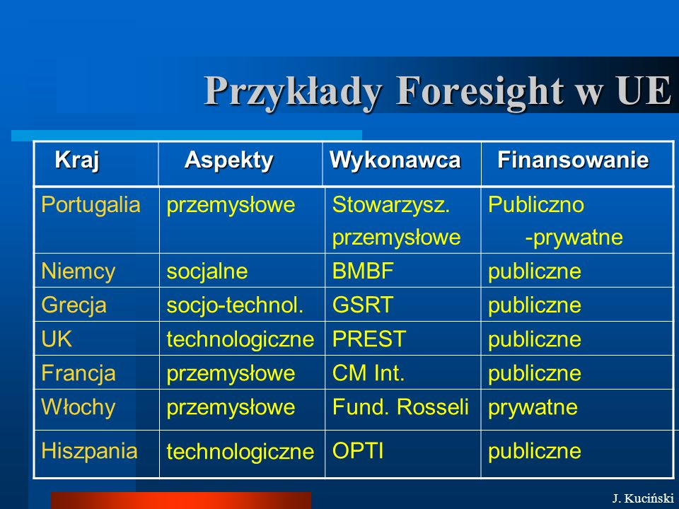 Sieci Foresight w UE DALSZE INFORMACJE...IPTS ESTO TNO IFTR PAS .