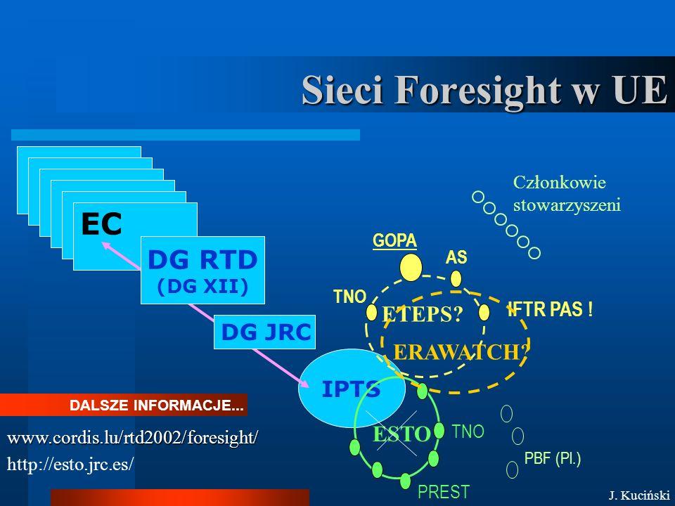 Sieci Foresight w UE DALSZE INFORMACJE... IPTS ESTO TNO IFTR PAS .