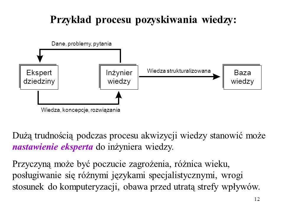 12 Przykład procesu pozyskiwania wiedzy: Dużą trudnością podczas procesu akwizycji wiedzy stanowić może nastawienie eksperta do inżyniera wiedzy. Przy