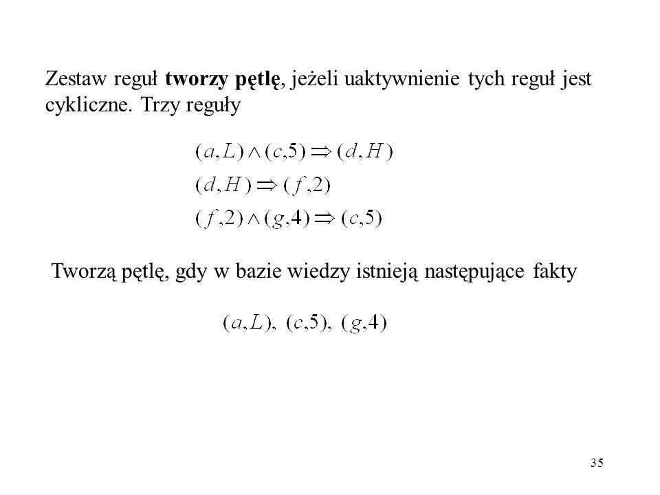 35 Zestaw reguł tworzy pętlę, jeżeli uaktywnienie tych reguł jest cykliczne. Trzy reguły Tworzą pętlę, gdy w bazie wiedzy istnieją następujące fakty