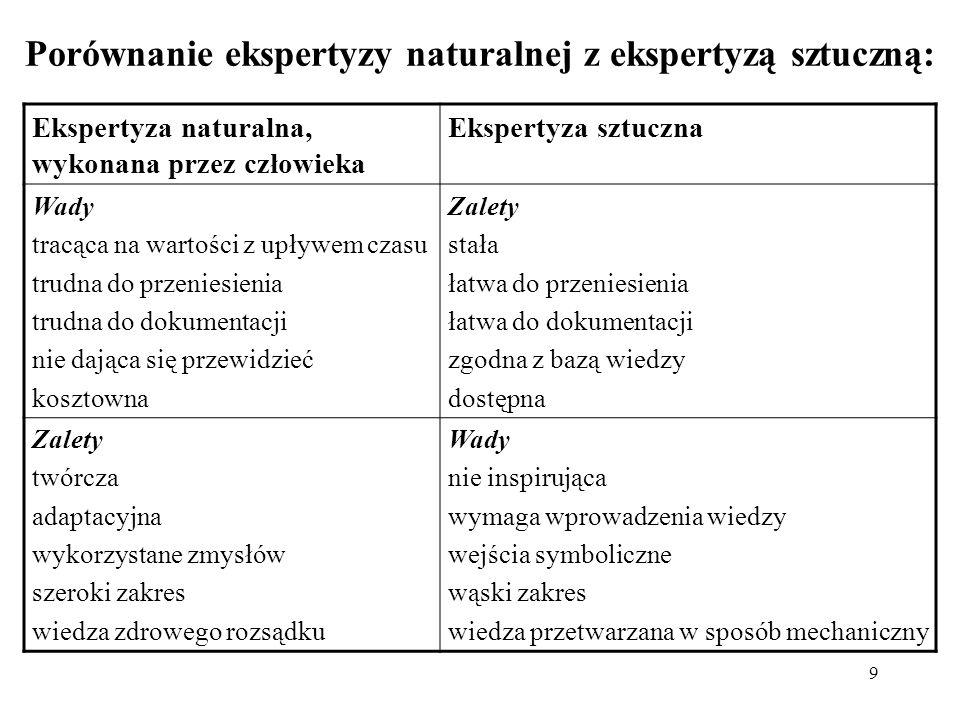 9 Porównanie ekspertyzy naturalnej z ekspertyzą sztuczną: Ekspertyza naturalna, wykonana przez człowieka Ekspertyza sztuczna Wady tracąca na wartości