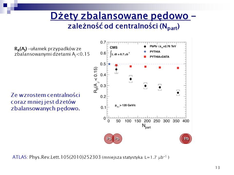 13 Dżety zbalansowane pędowo - zależność od centralności (N part ) PbPbPbPb R B (A J ) -ułamek przypadków ze zbalansowanymi dżetami A J <0.15 Ze wzros