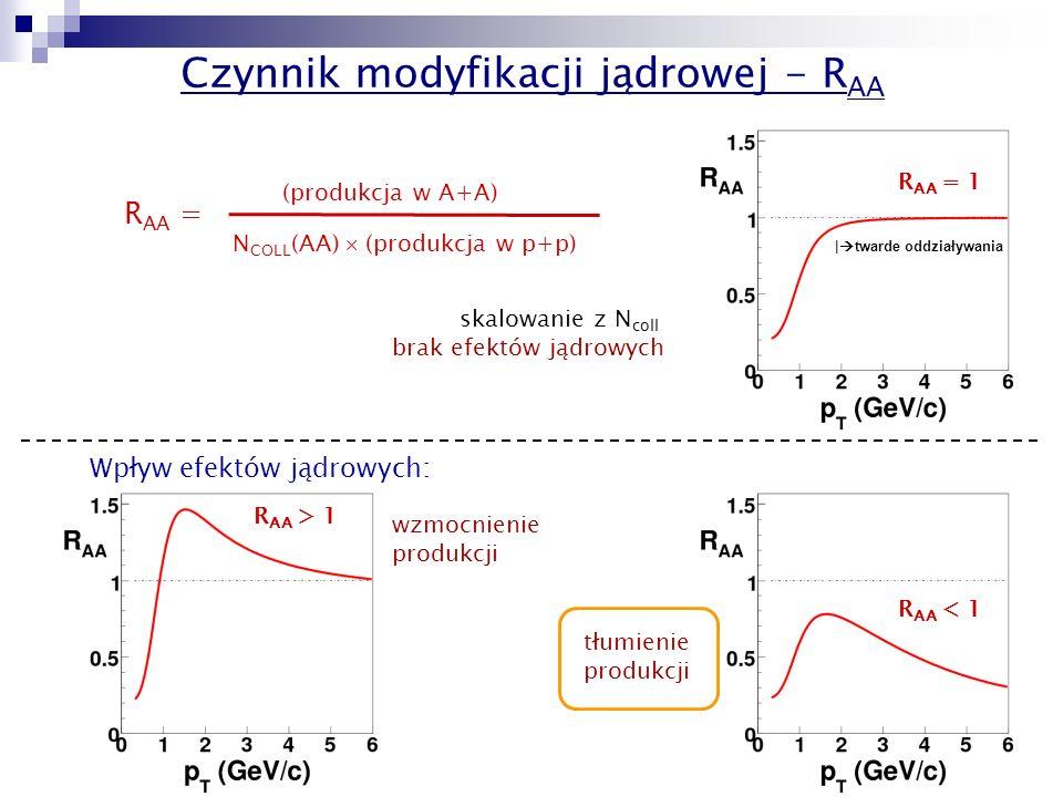 15 Czynnik modyfikacji jądrowej - R AA R AA = (produkcja w A+A) N COLL (AA)  (produkcja w p+p) |  twarde oddziaływania wzmocnienie produkcji skalowanie z N coll brak efektów jądrowych Wpływ efektów jądrowych: R AA = 1 R AA > 1 R AA < 1 tłumienie produkcji