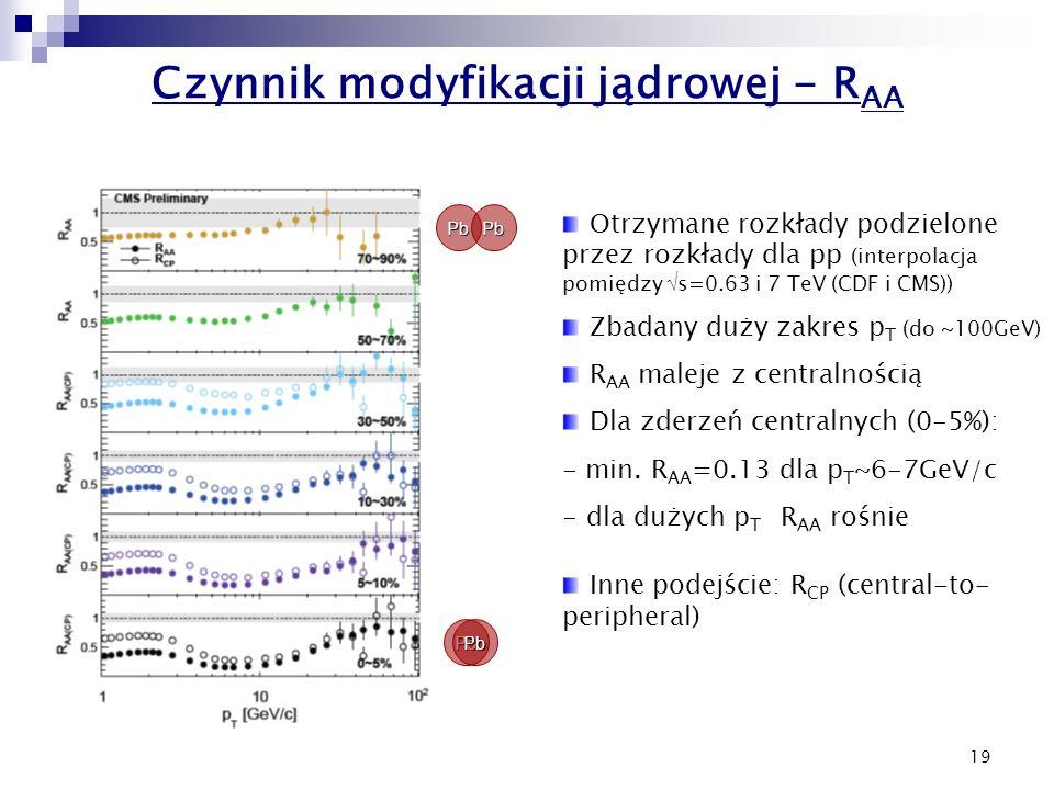 19 Czynnik modyfikacji jądrowej - R AA PbPb PbPb Otrzymane rozkłady podzielone przez rozkłady dla pp (interpolacja pomiędzy  s=0.63 i 7 TeV (CDF i CM