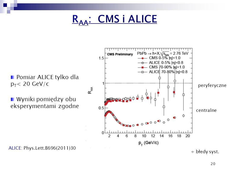 20 R AA : CMS i ALICE ALICE: Phys.Lett.B696(2011)30 Pomiar ALICE tylko dla p T < 20 GeV/c Wyniki pomiędzy obu eksperymentami zgodne peryferyczne centr