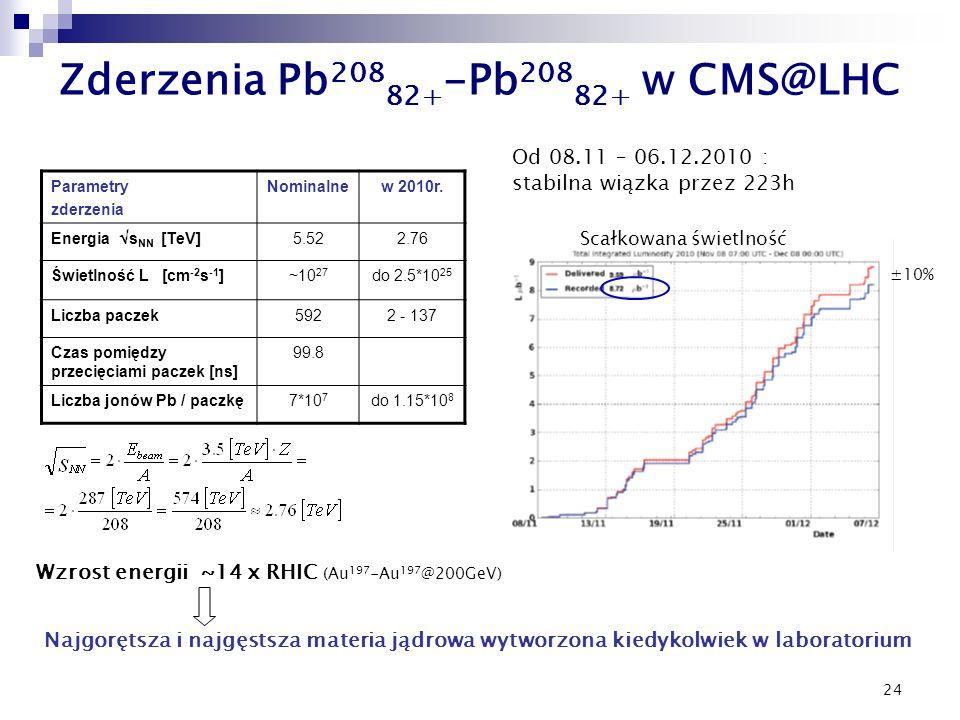 24 Zderzenia Pb 208 82+ -Pb 208 82+ w CMS@LHC Parametry zderzenia Nominalnew 2010r.