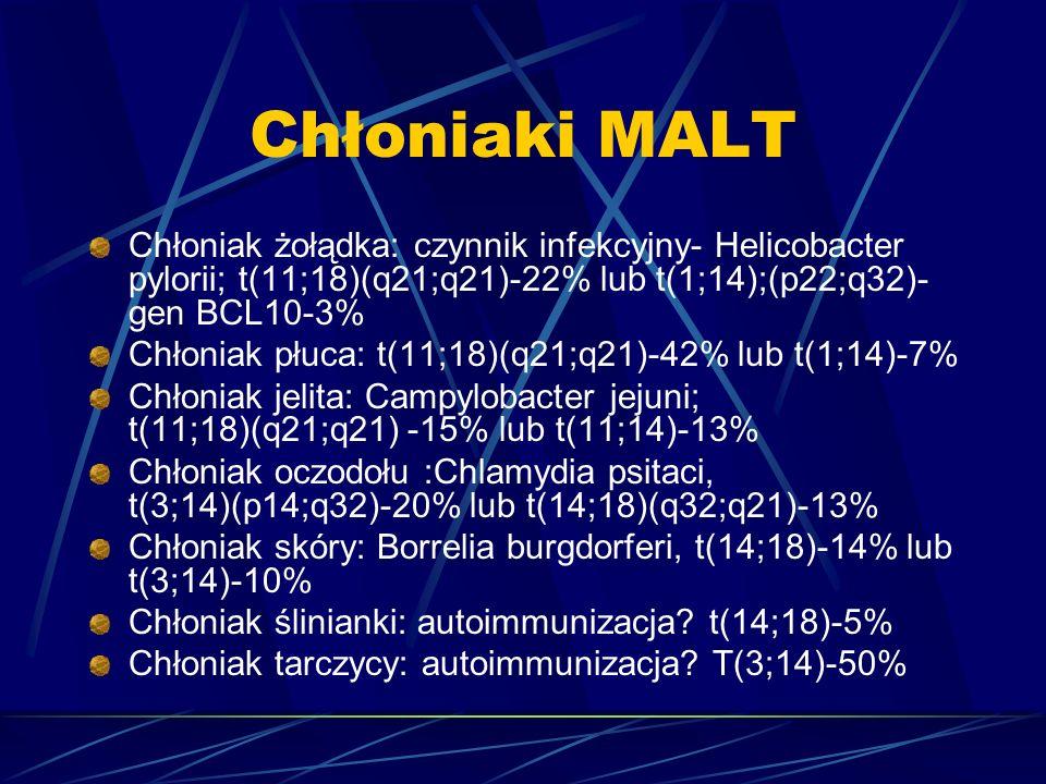 Chłoniaki MALT Chłoniak żołądka: czynnik infekcyjny- Helicobacter pylorii; t(11;18)(q21;q21)-22% lub t(1;14);(p22;q32)- gen BCL10-3% Chłoniak płuca: t(11;18)(q21;q21)-42% lub t(1;14)-7% Chłoniak jelita: Campylobacter jejuni; t(11;18)(q21;q21) -15% lub t(11;14)-13% Chłoniak oczodołu :Chlamydia psitaci, t(3;14)(p14;q32)-20% lub t(14;18)(q32;q21)-13% Chłoniak skóry: Borrelia burgdorferi, t(14;18)-14% lub t(3;14)-10% Chłoniak ślinianki: autoimmunizacja.