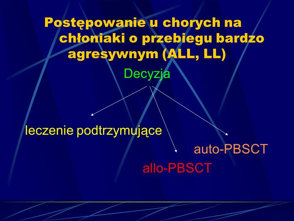 Postępowanie u chorych na chłoniaki o przebiegu bardzo agresywnym (ALL, LL) Decyzja leczenie podtrzymujące auto-PBSCT allo-PBSCT