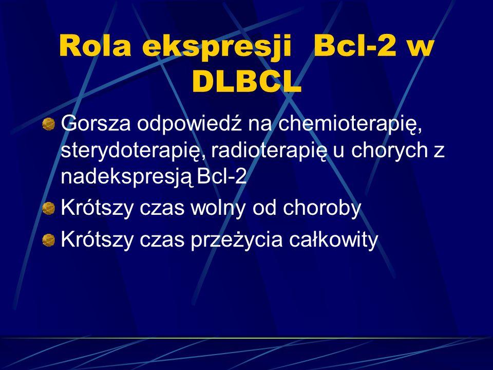 Rola ekspresji Bcl-2 w DLBCL Gorsza odpowiedź na chemioterapię, sterydoterapię, radioterapię u chorych z nadekspresją Bcl-2 Krótszy czas wolny od choroby Krótszy czas przeżycia całkowity