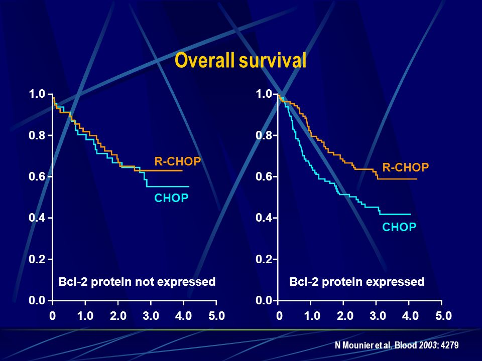 Overall survival R-CHOP CHOP R-CHOP CHOP Bcl-2 protein not expressed 1.0 0.8 0.6 0.4 0.2 0.0 01.02.03.04.05.0 1.0 0.8 0.6 0.4 0.2 0.0 01.02.03.04.05.0 Bcl-2 protein expressed N Mounier et al.