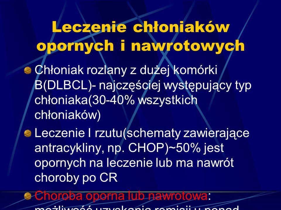 Leczenie chłoniaków opornych i nawrotowych Chłoniak rozlany z dużej komórki B(DLBCL)- najczęściej występujący typ chłoniaka(30-40% wszystkich chłoniaków) Leczenie I rzutu(schematy zawierające antracykliny, np.