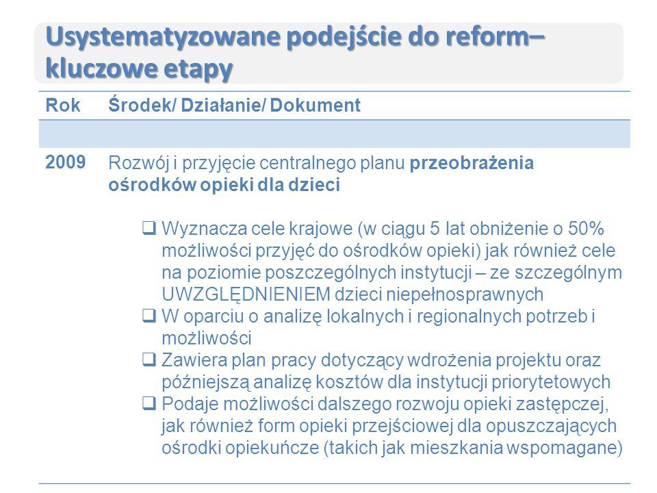 Usystematyzowane podejście do reform– kluczowe etapy RokŚrodek/ Działanie/ Dokument 2009Rozwój i przyjęcie centralnego planu przeobrażenia ośrodków opieki dla dzieci  Wyznacza cele krajowe (w ciągu 5 lat obniżenie o 50% możliwości przyjęć do ośrodków opieki) jak również cele na poziomie poszczególnych instytucji – ze szczególnym UWZGLĘDNIENIEM dzieci niepełnosprawnych  W oparciu o analizę lokalnych i regionalnych potrzeb i możliwości  Zawiera plan pracy dotyczący wdrożenia projektu oraz późniejszą analizę kosztów dla instytucji priorytetowych  Podaje możliwości dalszego rozwoju opieki zastępczej, jak również form opieki przejściowej dla opuszczających ośrodki opiekuńcze (takich jak mieszkania wspomagane)