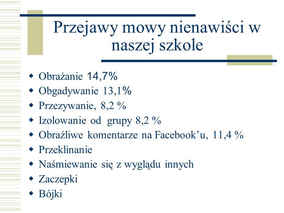 Przejawy mowy nienawiści w naszej szkole  Obrażanie 14,7%  Obgadywanie 13,1 %  Przezywanie, 8,2 %  Izolowanie od grupy 8,2 %  Obraźliwe komentarz