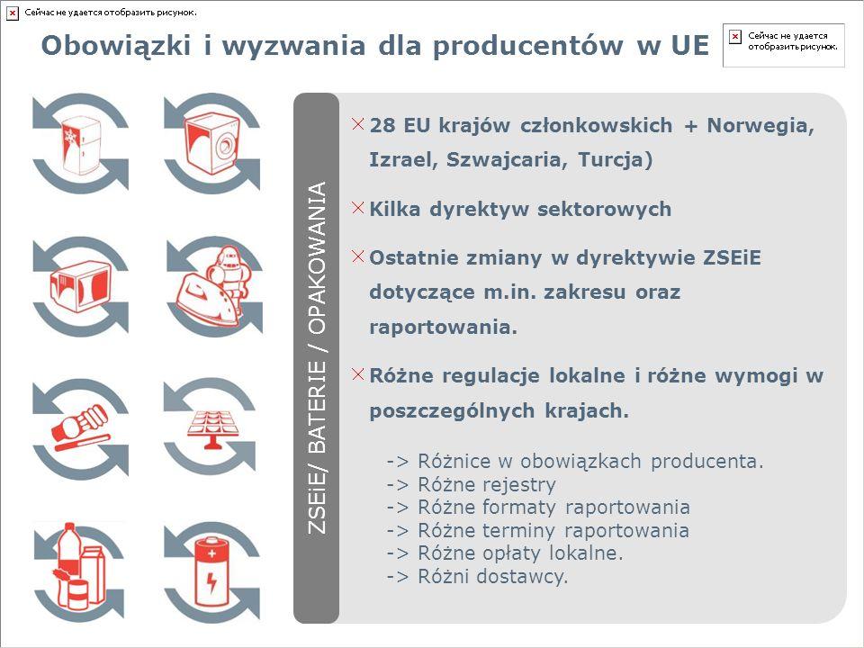 Obowiązki i wyzwania dla producentów w UE 28 EU krajów członkowskich + Norwegia, Izrael, Szwajcaria, Turcja) Kilka dyrektyw sektorowych Ostatnie zmiany w dyrektywie ZSEiE dotyczące m.in.