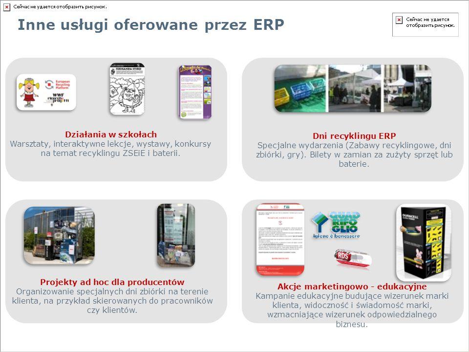 Działania w szkołach Warsztaty, interaktywne lekcje, wystawy, konkursy na temat recyklingu ZSEiE i baterii.