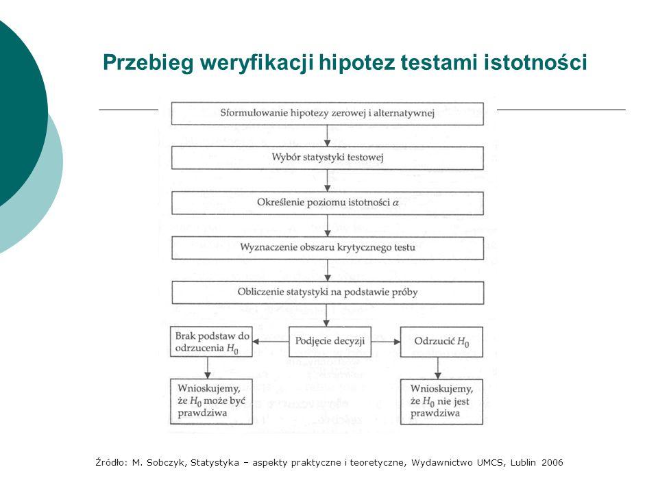 Hipoteza zerowa i hipoteza alternatywna Weryfikacja hipotez rozpoczyna się zwykle od postawienia tej hipotezy, która będzie podlegała sprawdzeniu.