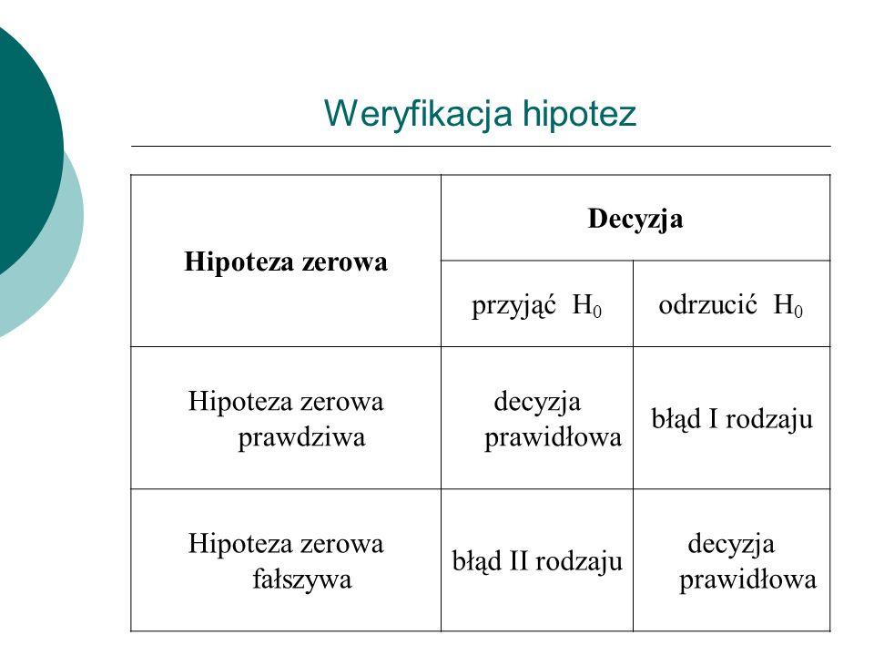 Weryfikacja hipotez Hipoteza zerowa Decyzja przyjąć H 0 odrzucić H 0 Hipoteza zerowa prawdziwa decyzja prawidłowa błąd I rodzaju Hipoteza zerowa fałszywa błąd II rodzaju decyzja prawidłowa