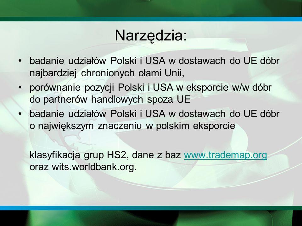 Narzędzia: badanie udziałów Polski i USA w dostawach do UE dóbr najbardziej chronionych cłami Unii, porównanie pozycji Polski i USA w eksporcie w/w dóbr do partnerów handlowych spoza UE badanie udziałów Polski i USA w dostawach do UE dóbr o największym znaczeniu w polskim eksporcie klasyfikacja grup HS2, dane z baz www.trademap.org oraz wits.worldbank.org.www.trademap.org