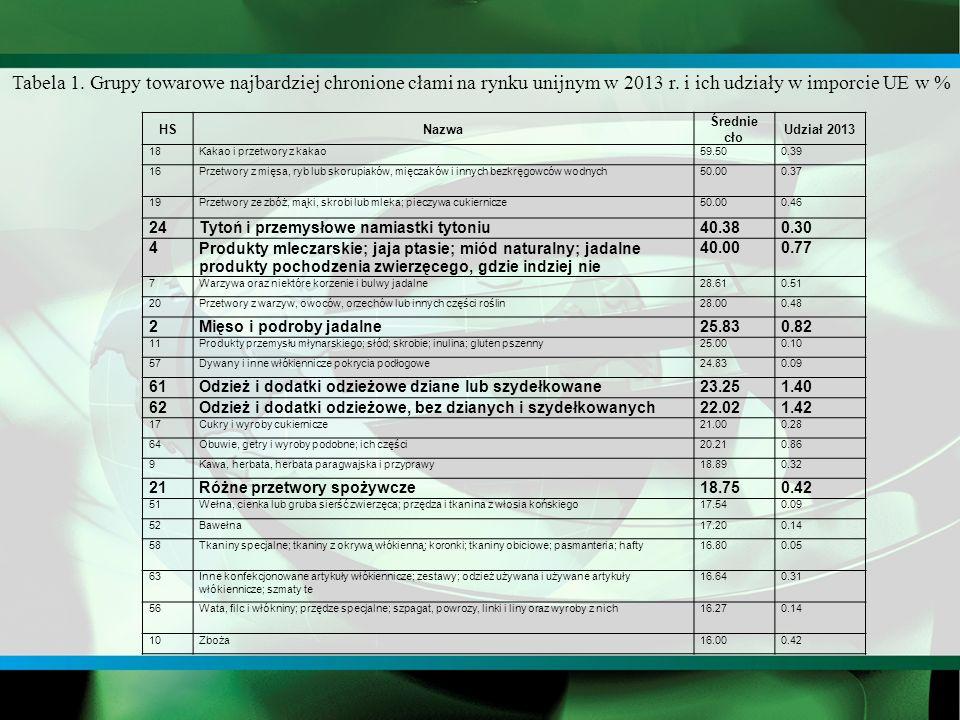 HSNazwa Średnie cło Udział 2013 18Kakao i przetwory z kakao59.500.39 16Przetwory z mięsa, ryb lub skorupiaków, mięczaków i innych bezkręgowców wodnych50.000.37 19Przetwory ze zbóż, mąki, skrobi lub mleka; pieczywa cukiernicze50.000.46 24Tytoń i przemysłowe namiastki tytoniu40.380.30 4Produkty mleczarskie; jaja ptasie; miód naturalny; jadalne produkty pochodzenia zwierzęcego, gdzie indziej nie 40.000.77 7Warzywa oraz niektóre korzenie i bulwy jadalne28.610.51 20Przetwory z warzyw, owoców, orzechów lub innych części roślin28.000.48 2Mięso i podroby jadalne25.830.82 11Produkty przemysłu młynarskiego; słód; skrobie; inulina; gluten pszenny25.000.10 57Dywany i inne włókiennicze pokrycia podłogowe24.830.09 61Odzież i dodatki odzieżowe dziane lub szydełkowane23.251.40 62Odzież i dodatki odzieżowe, bez dzianych i szydełkowanych22.021.42 17Cukry i wyroby cukiernicze21.000.28 64Obuwie, getry i wyroby podobne; ich części20.210.86 9Kawa, herbata, herbata paragwajska i przyprawy18.890.32 21Różne przetwory spożywcze18.750.42 51Wełna, cienka lub gruba sierść zwierzęca; przędza i tkanina z włosia końskiego17.540.09 52Bawełna17.200.14 58Tkaniny specjalne; tkaniny z okrywą włókienną; koronki; tkaniny obiciowe; pasmanteria; hafty16.800.05 63Inne konfekcjonowane artykuły włókiennicze; zestawy; odzież używana i używane artykuły włókiennicze; szmaty te 16.640.31 56Wata, filc i włókniny; przędze specjalne; szpagat, powrozy, linki i liny oraz wyroby z nich16.270.14 10Zboża16.000.42 Tabela 1.