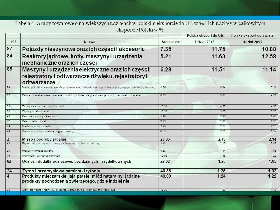 Polska eksport do UEPolska eksport do świata HS2NazwaŚrednie cłoUdział 2013 87 Pojazdy nieszynowe oraz ich części i akcesoria7.3511.7510.88 84 Reaktory jądrowe, kotły, maszyny i urządzenia mechaniczne oraz ich części 5.2111.6312.58 85 Maszyny i urządzenia elektryczne oraz ich części; rejestratory i odtwarzacze dźwięku, rejestratory i odtwarzacze 6.2811.5111.14 94Meble; pościel, materace, stelaże pod materace, poduszki i temu podobne wyroby wypychane; lampy i oprawy8.065.845.21 27Paliwa mineralne, oleje mineralne i produkty ich destylacji; substancje bitumiczne; woski mineralne8.635.014.77 39Tworzywa sztuczne i wyroby z nich10.314.874.56 73Wyroby z żeliwa i stali10.383.353.25 40Kauczuk i wyroby z kauczuku9.262.862.63 72Żelazo, żeliwo i stal3.732.822.38 74Miedź i wyroby z miedzi7.202.272.28 44Drewno i wyroby z drewna; węgiel drzewny8.392.211.92 2Mięso i podroby jadalne25.832.192.14 48Papier i tektura; wyroby z masy papierniczej, papieru lub tektury9.482.152.07 30Produkty farmaceutyczne0.881.441.55 76Aluminium i wyroby z aluminium10.551.381.20 62Odzież i dodatki odzieżowe, bez dzianych i szydełkowanych22.021.261.05 24Tytoń i przemysłowe namiastki tytoniu40.381.251.02 4Produkty mleczarskie; jaja ptasie; miód naturalny; jadalne produkty pochodzenia zwierzęcego, gdzie indziej nie 40.001.241.22 33Olejki eteryczne i rezinoidy; preparaty perfumeryjne, kosmetyczne i toaletowe13.321.201.42 Tabela 4.