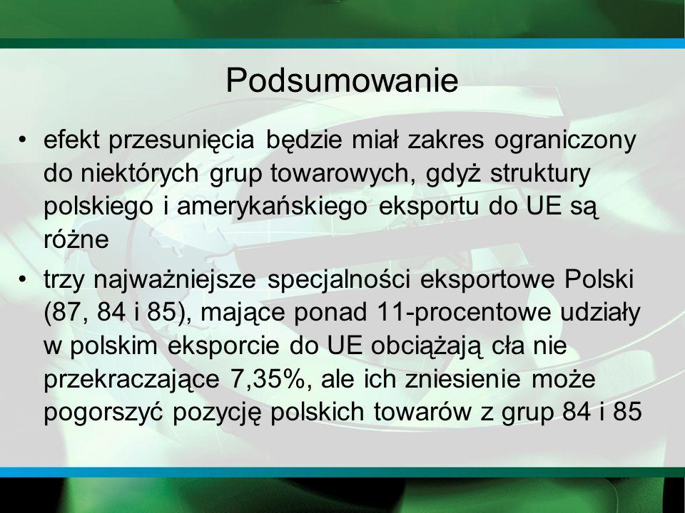 Podsumowanie efekt przesunięcia będzie miał zakres ograniczony do niektórych grup towarowych, gdyż struktury polskiego i amerykańskiego eksportu do UE są różne trzy najważniejsze specjalności eksportowe Polski (87, 84 i 85), mające ponad 11-procentowe udziały w polskim eksporcie do UE obciążają cła nie przekraczające 7,35%, ale ich zniesienie może pogorszyć pozycję polskich towarów z grup 84 i 85