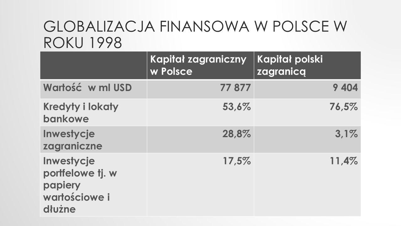 GLOBALIZACJA FINANSOWA W POLSCE W ROKU 1998 Kapitał zagraniczny w Polsce Kapitał polski zagranicą Wartość w ml USD77 8779 404 Kredyty i lokaty bankowe
