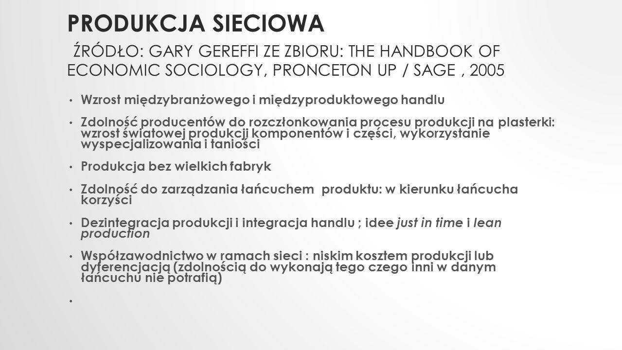 PRODUKCJA SIECIOWA ŹRÓDŁO: GARY GEREFFI ZE ZBIORU: THE HANDBOOK OF ECONOMIC SOCIOLOGY, PRONCETON UP / SAGE, 2005 Wzrost międzybranżowego i międzyprodu