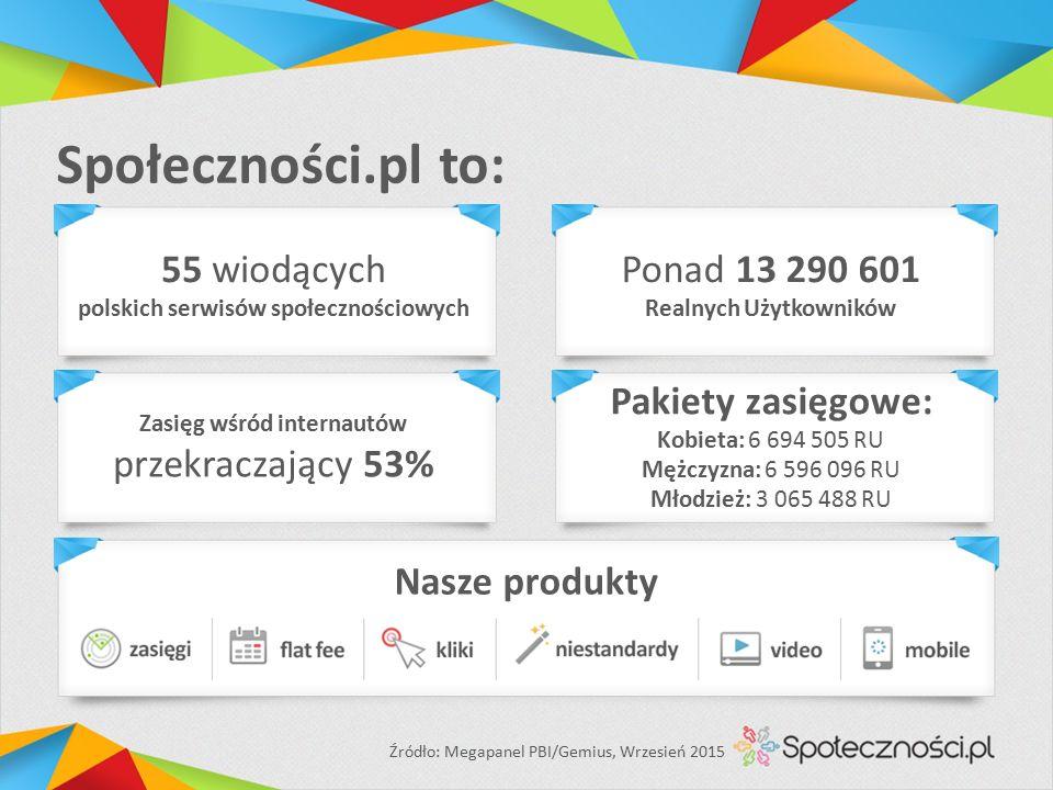 Społeczności.pl to: 55 wiodących polskich serwisów społecznościowych Ponad 13 290 601 Realnych Użytkowników Zasięg wśród internautów przekraczający 53% Pakiety zasięgowe: Kobieta: 6 694 505 RU Mężczyzna: 6 596 096 RU Młodzież: 3 065 488 RU Źródło: Megapanel PBI/Gemius, Wrzesień 2015 Nasze produkty