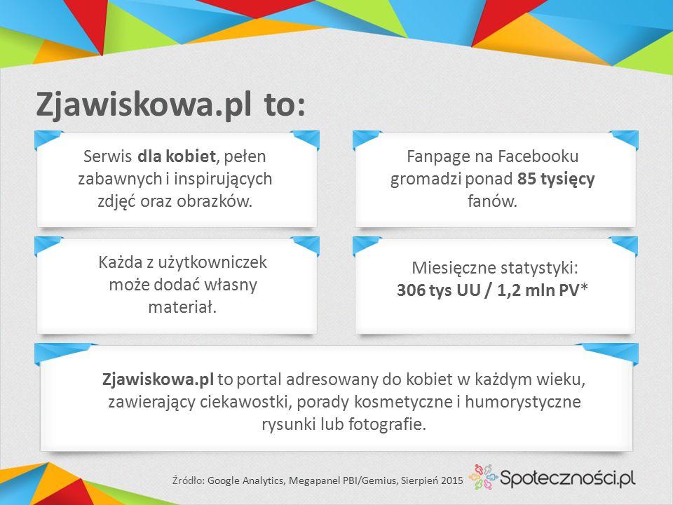 Zjawiskowa.pl to: Miesięczne statystyki: 306 tys UU / 1,2 mln PV* Serwis dla kobiet, pełen zabawnych i inspirujących zdjęć oraz obrazków.