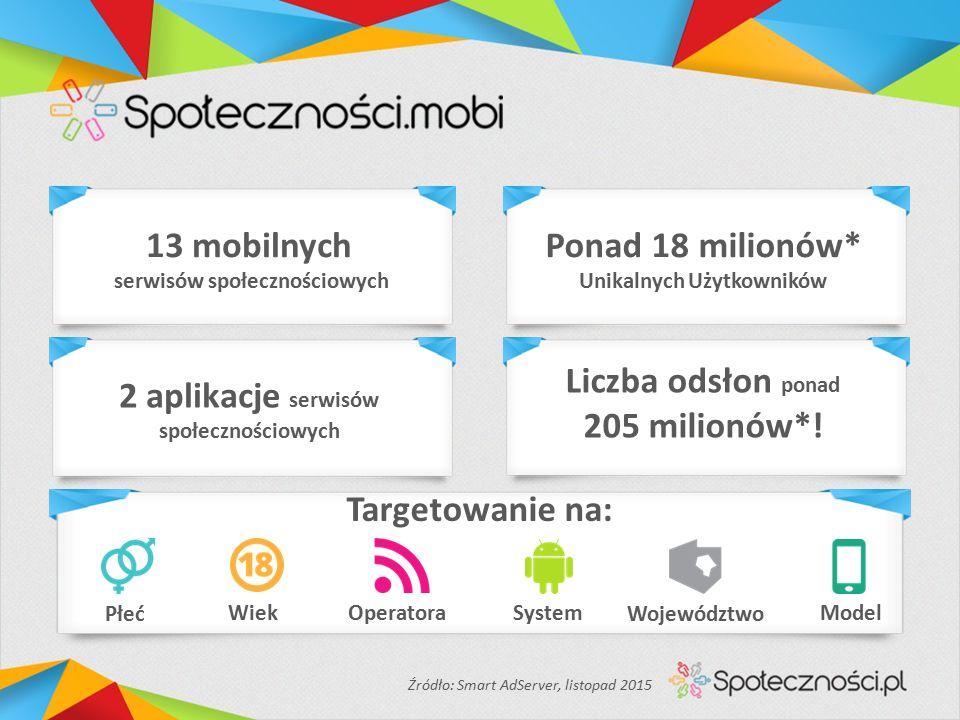 13 mobilnych serwisów społecznościowych Ponad 18 milionów* Unikalnych Użytkowników 2 aplikacje serwisów społecznościowych Liczba odsłon ponad 205 milionów*.