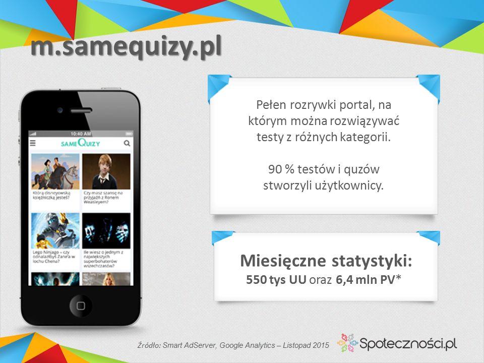 m.samequizy.pl m.samequizy.pl Źródło: Smart AdServer, Google Analytics – Listopad 2015 Miesięczne statystyki: 550 tys UU oraz 6,4 mln PV* Pełen rozrywki portal, na którym można rozwiązywać testy z różnych kategorii.