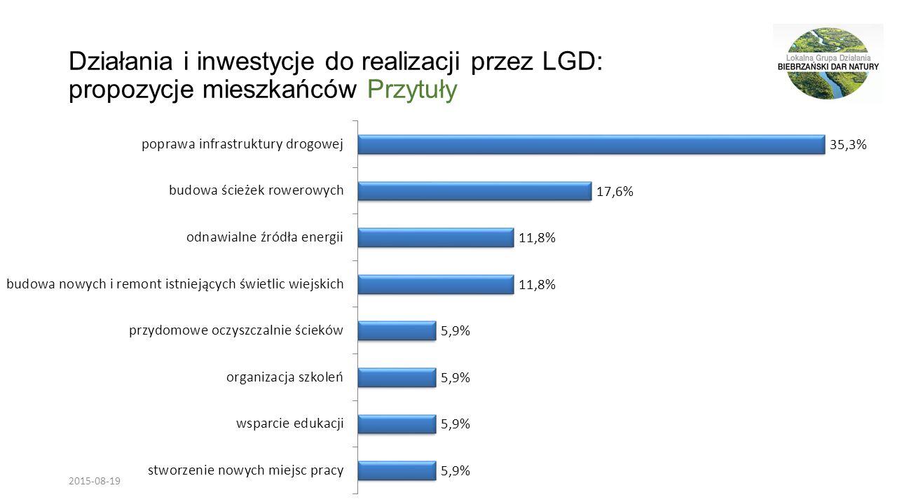 Działania i inwestycje do realizacji przez LGD: propozycje mieszkańców Przytuły 2015-08-19