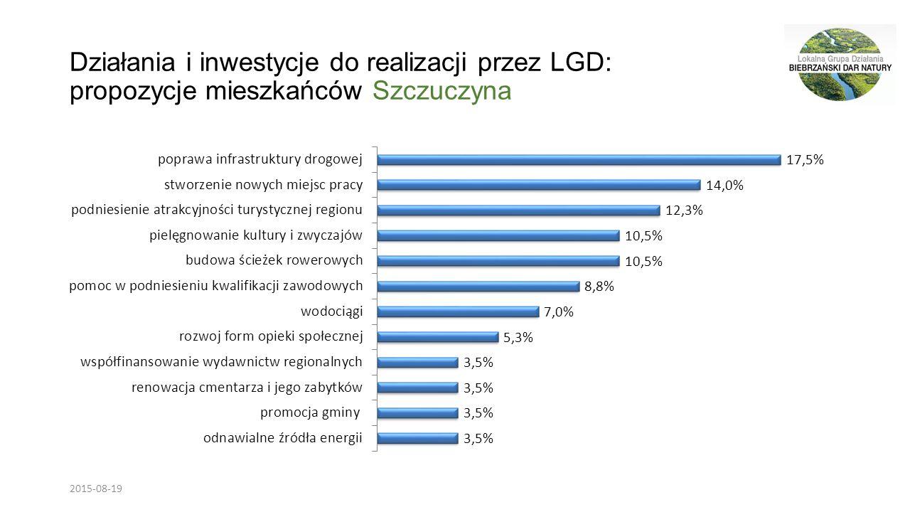 Działania i inwestycje do realizacji przez LGD: propozycje mieszkańców Szczuczyna 2015-08-19
