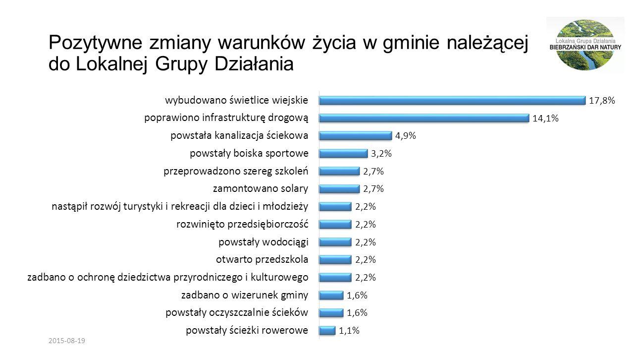 Największe problemy mieszkańców gminy w opinii respondentów 2015-08-19