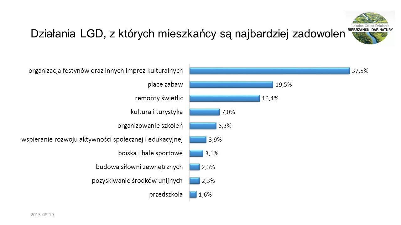 Działania LGD, z których mieszkańcy są najbardziej zadowoleni 2015-08-19