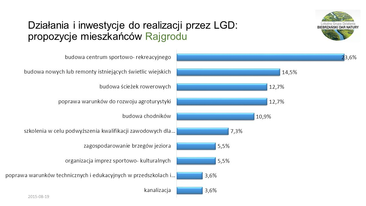 Działania i inwestycje do realizacji przez LGD: propozycje mieszkańców Rajgrodu 2015-08-19