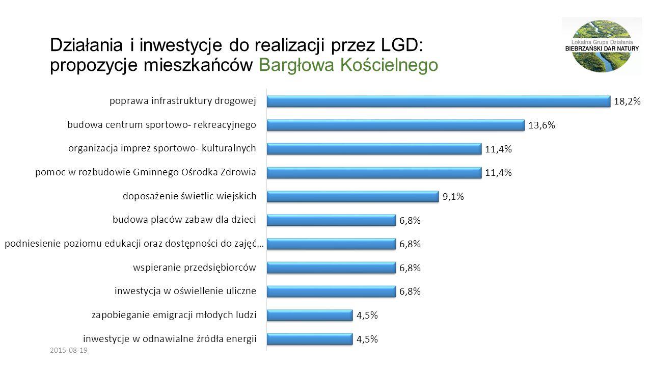Działania i inwestycje do realizacji przez LGD: propozycje mieszkańców Bargłowa Kościelnego 2015-08-19