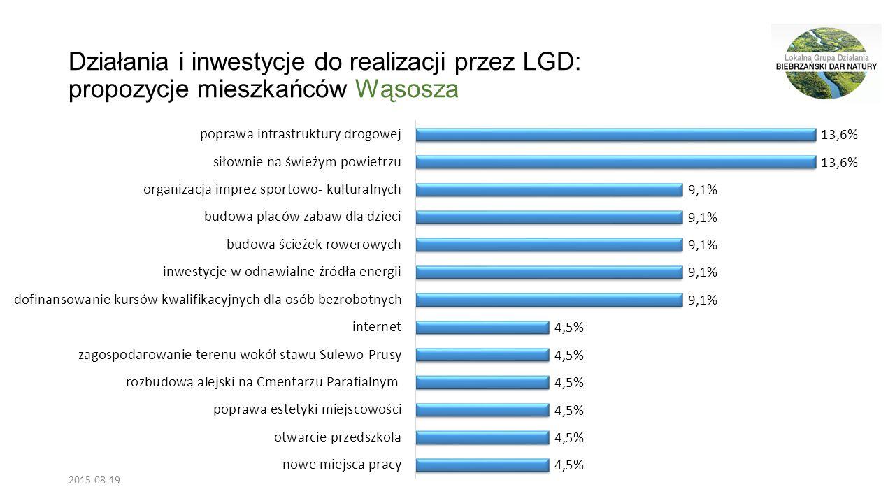 Działania i inwestycje do realizacji przez LGD: propozycje mieszkańców Wąsosza 2015-08-19
