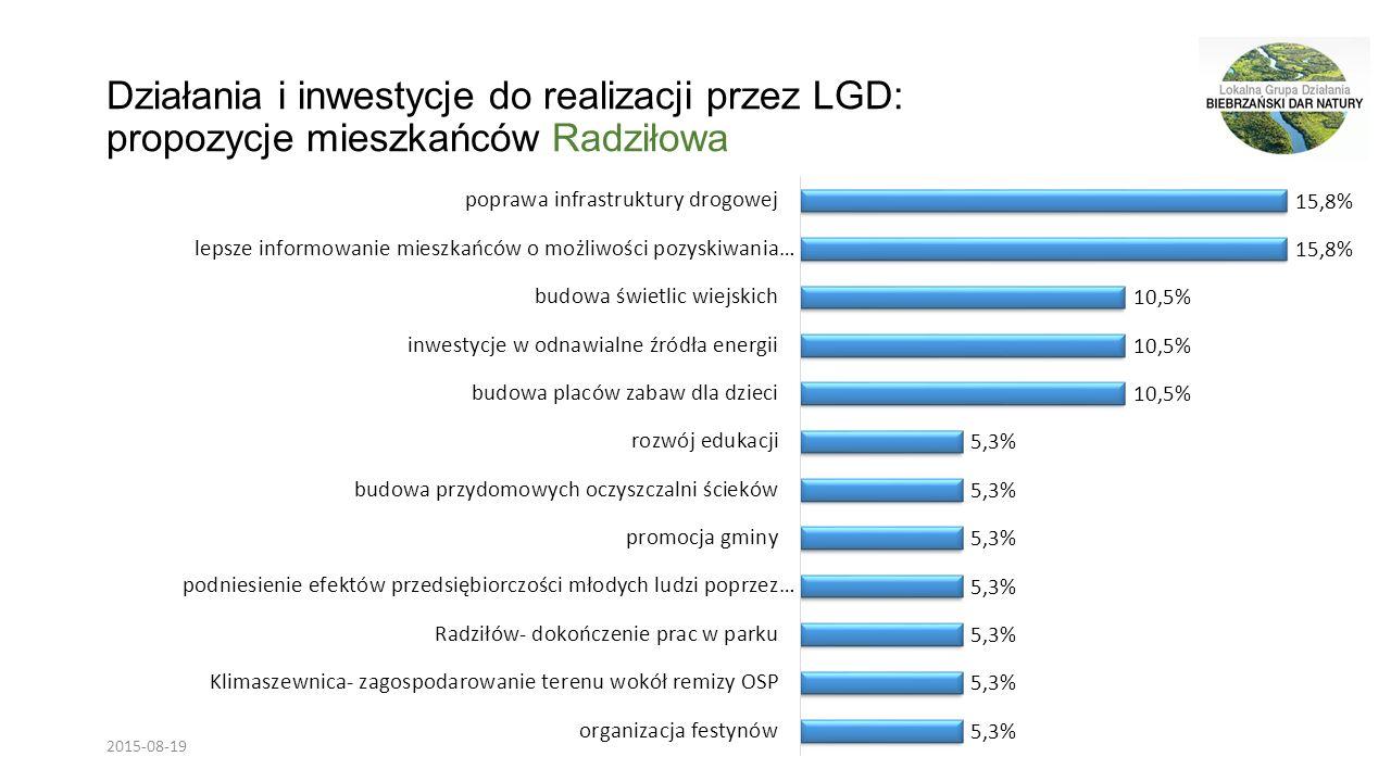Działania i inwestycje do realizacji przez LGD: propozycje mieszkańców Radziłowa 2015-08-19