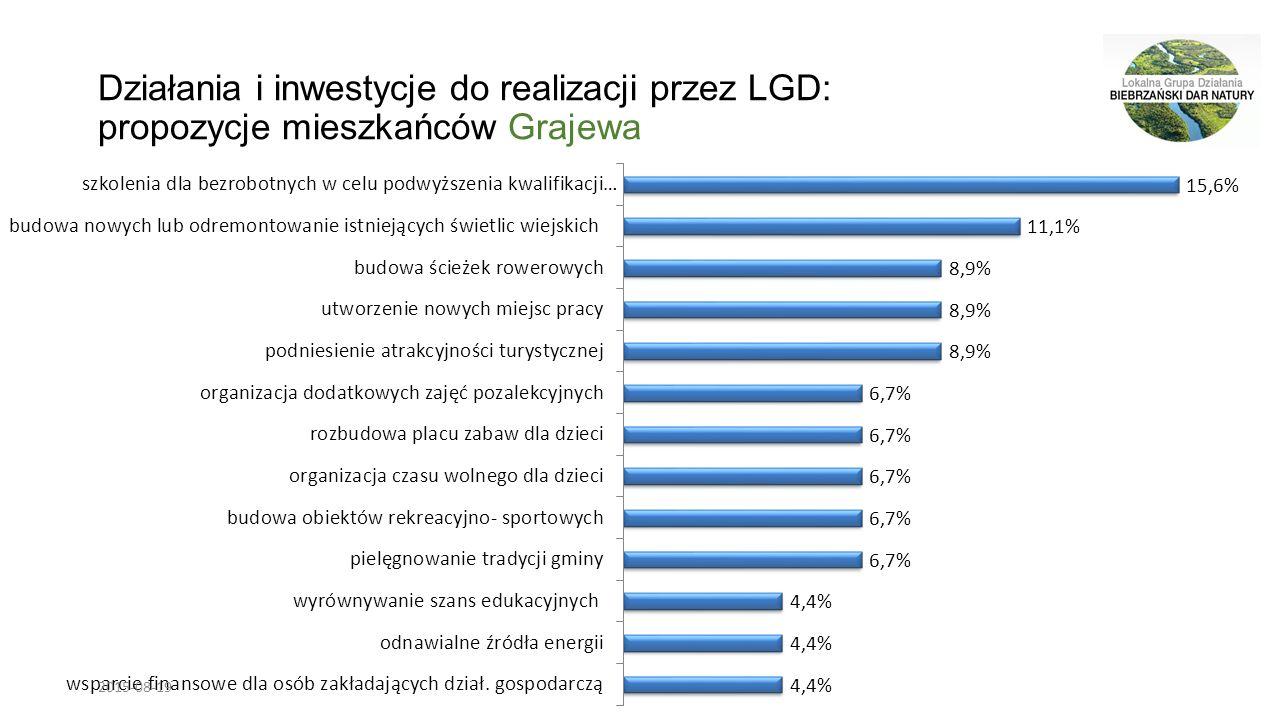 Działania i inwestycje do realizacji przez LGD: propozycje mieszkańców Grajewa 2015-08-19