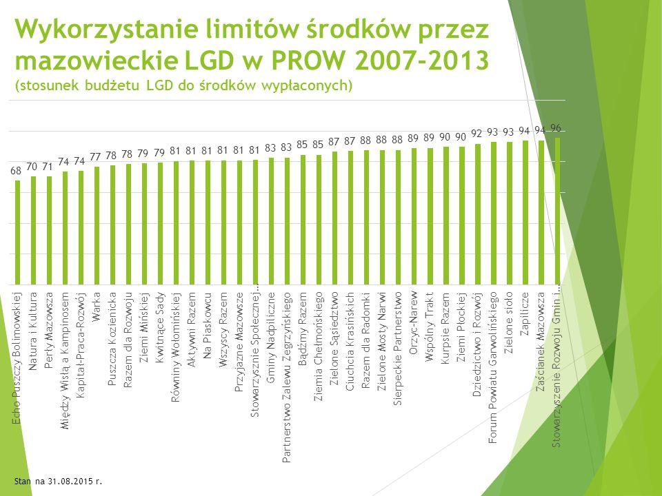 Wykorzystanie limitów środków przez mazowieckie LGD w PROW 2007-2013 (stosunek budżetu LGD do środków wypłaconych) Stan na 31.08.2015 r.