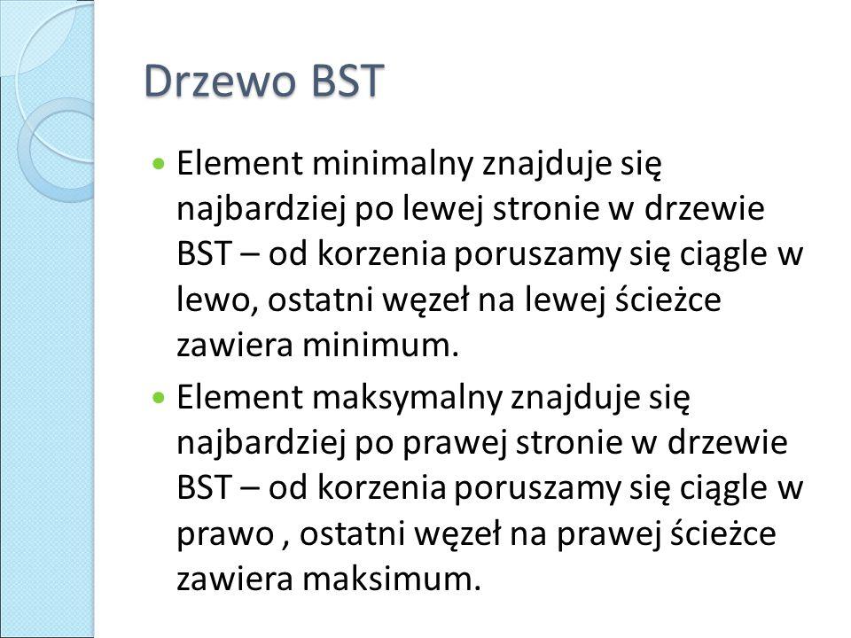 Drzewo BST Element minimalny znajduje się najbardziej po lewej stronie w drzewie BST – od korzenia poruszamy się ciągle w lewo, ostatni węzeł na lewej ścieżce zawiera minimum.