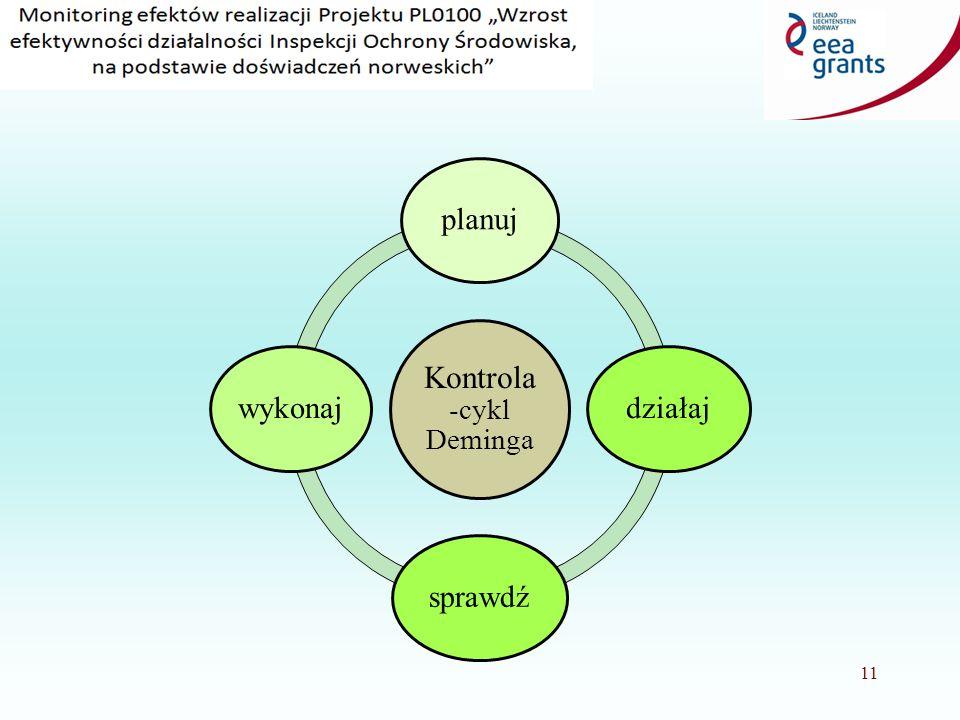 Plany kwartalne Plany na kolejne kwartały tworzone są w oparciu o plan roczny oraz: - szacowane możliwości kadrowe w poszczególnych kwartałach (sezon sprawozdawczy, urlopowy), - sezonowość pracy zakładów i instalacji, - wytyczne cyklów kontrolnych, - upływające terminy zobowiązań, - wnioski, w tym o interwencje i inwestycyjne, - typowanie zakładów przez system, - sytuacje niestandardowe np.