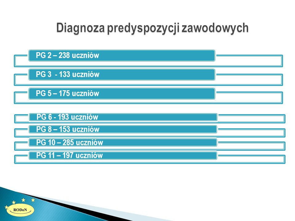 PG 2 – 238 uczniówPG 3 - 133 uczniówPG 5 – 175 uczniów PG 6 - 193 uczniówPG 8 – 153 uczniówPG 10 – 285 uczniówPG 11 – 197 uczniów