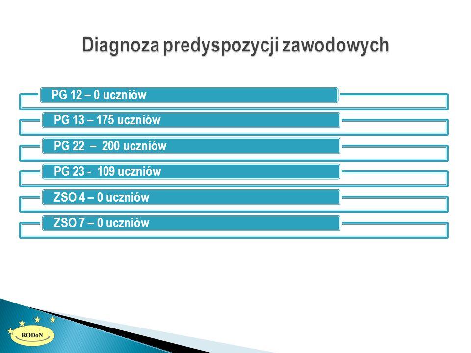 PG 12 – 0 uczniówPG 13 – 175 uczniówPG 22 – 200 uczniówPG 23 - 109 uczniówZSO 4 – 0 uczniówZSO 7 – 0 uczniów