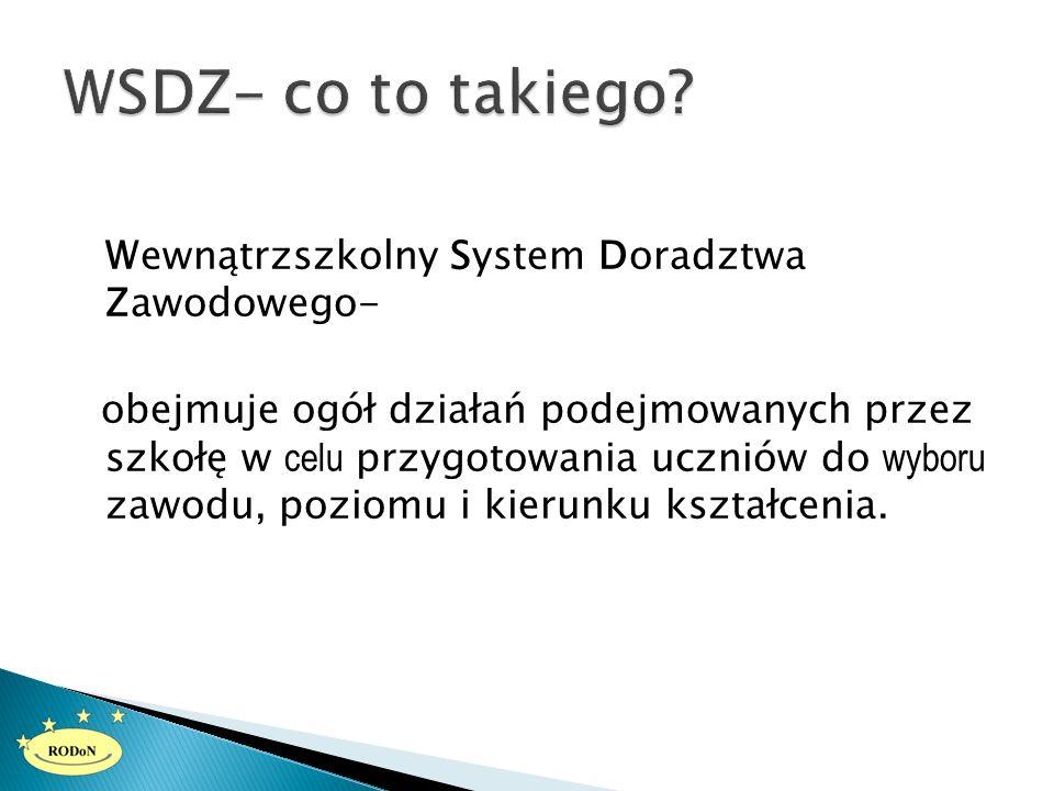 Wewnątrzszkolny System Doradztwa Zawodowego DYREKTORZY SZKÓŁ Zespoły ds.